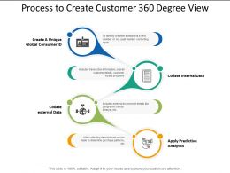Process To Create Customer 360 Degree View