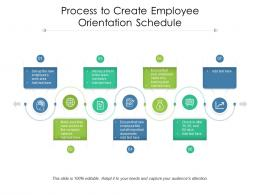 Process To Create Employee Orientation Schedule