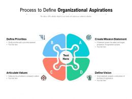 Process To Define Organizational Aspirations
