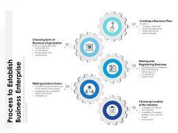 Process To Establish Business Enterprise
