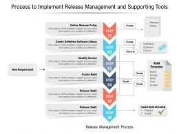 Process To Implement Release Management And Supporting Tools