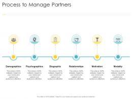 Process To Manage Partners Company Strategies Promotion Tactics Ppt Powerpoint Presentation Icon