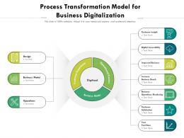 Process Transformation Model For Business Digitalization