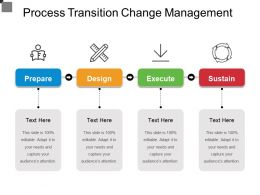 Process Transition Change Management