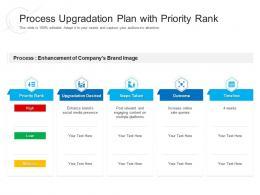 Process Upgradation Plan With Priority Rank