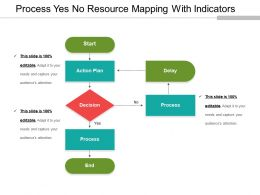 Process Yes No Resource Mapping With Indicators