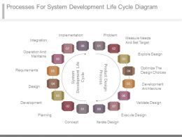 Processes For System Development Life Cycle Diagram