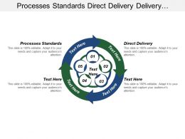 Processes Standards Direct Delivery Delivery Scheduling Clients Adherence