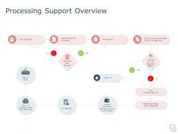 Processing Support Overview Ppt Powerpoint Presentation Portfolio Slides