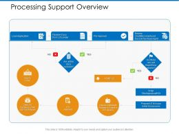 Processing Support Overview Submit Ppt Powerpoint Presentation Infographics Design Ideas