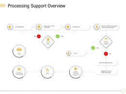 Processing Support Overview The Docs Ppt Powerpoint Presentation Portfolio Display