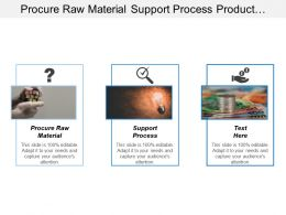Procure Raw Material Support Process Product Lifecycle Management