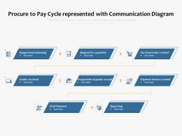 Procure To Pay Cycle Represented With Communication Diagram