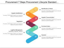Procurement 7 Steps Procurement Lifecycle Standard Operating Procedure Ppt Design