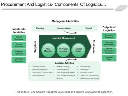 Procurement And Logistics Components Of Logistics Management Ppt Icon