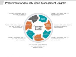 procurement_and_supply_chain_management_ppt_model_Slide01