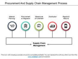 Procurement And Supply Chain Management Process Ppt Slide