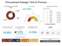 Procurement Average Time To Procure Dashboard