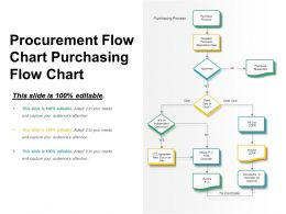 Procurement Flow Chart Purchasing Flow Chart
