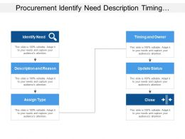 Procurement Identify Need Description Timing Update