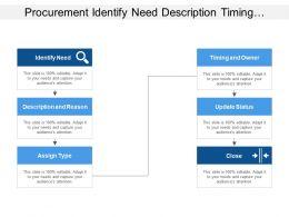 Procurement Identify Need Description Timing Update