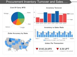 Procurement Inventory Turnover And Sales Ratio Dashboard