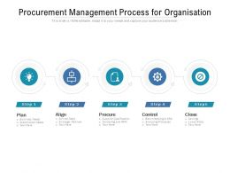 Procurement Management Process For Organisation