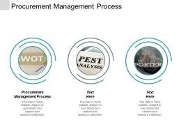 Procurement Management Process Ppt Powerpoint Presentation Icon Show Cpb
