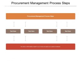 Procurement Management Process Steps Ppt Powerpoint Presentation Summary Cpb