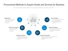 Procurement Methods To Acquire Goods And Services For Business