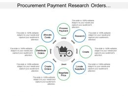 Procurement Payment Research Orders Distribute Allocate