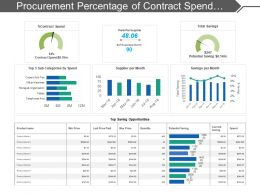 Procurement Percentage Of Contract Spend Dashboard