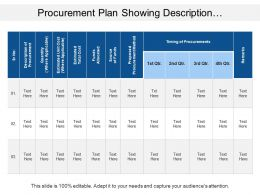 Procurement Plan Showing Description Of Procurement And Total Cost
