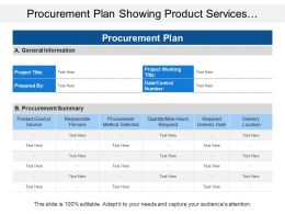 Procurement Plan Showing Product Services With Procurement Method