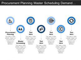 Procurement Planning Master Scheduling Demand Management Sales Plan