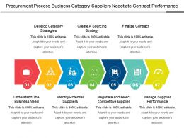 Procurement Process Business Category Suppliers Negotiate Contract Performance