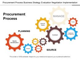 Procurement Process Business Strategy Evaluation Negotiation Implementation