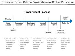 Procurement Process Category Suppliers Negotiate Contract Performance