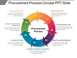Procurement Process Circular Ppt Slide