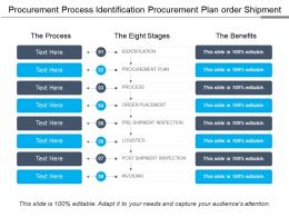Procurement Process Identification Procurement Plan Order Shipment