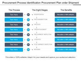 Procurement Process Identification Procurement Plan Order Shipment