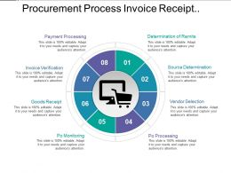 Procurement Process Invoice Receipt Payment Monitoring