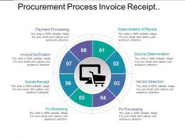 Procurement Process Invoice Receipt Payment Monitoring