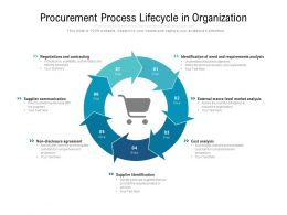 Procurement Process Lifecycle In Organization