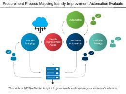 Procurement Process Mapping Identify Improvement Automation Evaluate