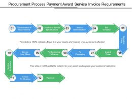 Procurement Process Payment Award Service Invoice Requirements