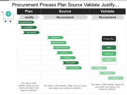 Procurement Process Plan Source Validate Justify Recommend Approved