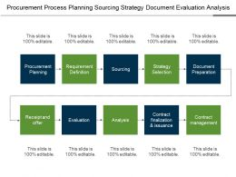 Procurement Process Planning Sourcing Strategy Document Evaluation Analysis