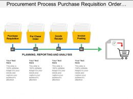 Procurement Process Purchase Requisition Order Receipt Invoice
