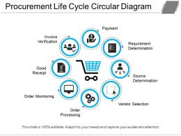 Procurement Process Requirement Determination Order Goods Invoice Payment